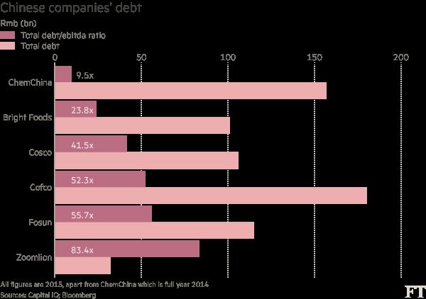 China corporate leverage_0