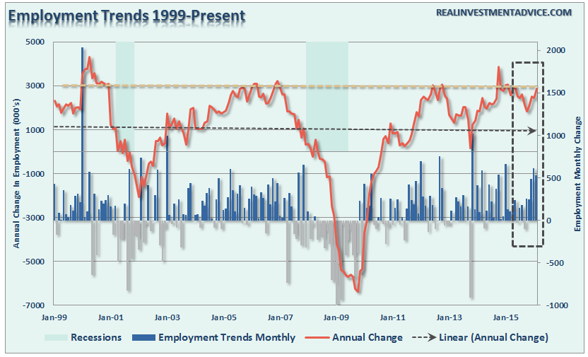 Employment-Trends-031516-1