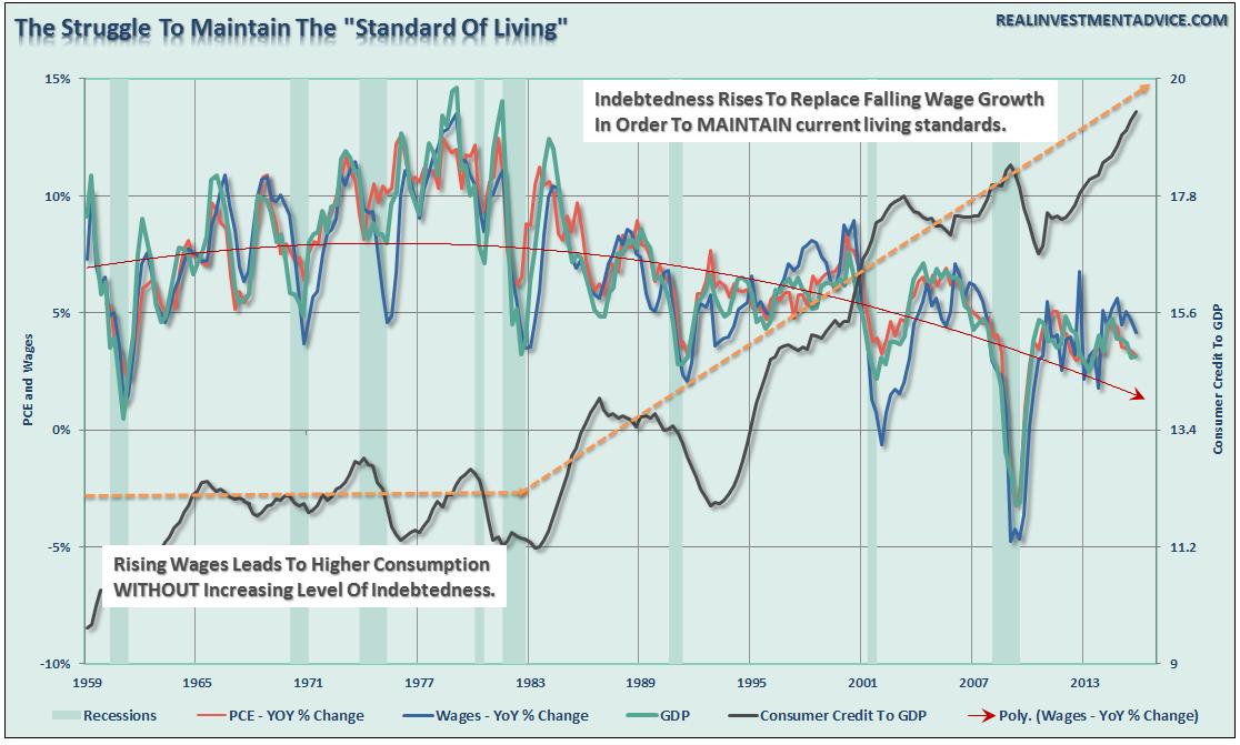 GDP-PCE-Wages-Struggle-033116