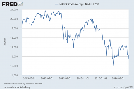 Nikkei-Federal-Reserve-460x306