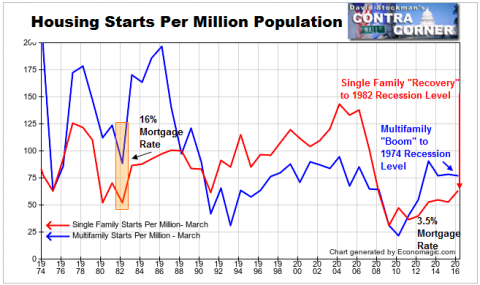 Housing Starts Per Million - Click to enlarge