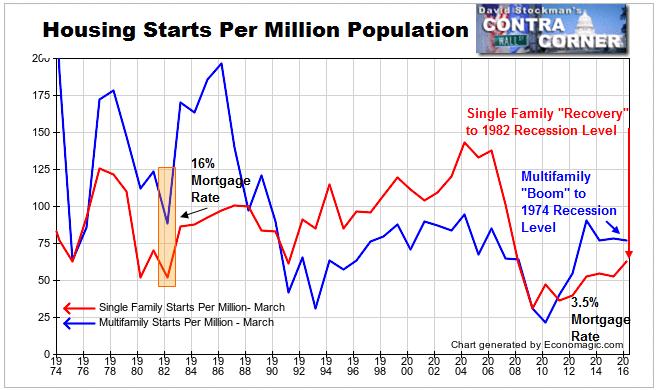 Housing Starts Per Million