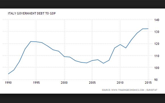 italia_debt-large_trans++P4fuEo4adwNQWno6pj2bF0fqAGOx_U-Ipu2s7GBFVn8