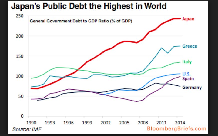 japan_debts_comp-large_trans++hjFNQQUQfQZ_ACEQcfc7XthWOGjtMJWNE5kbE-GP774