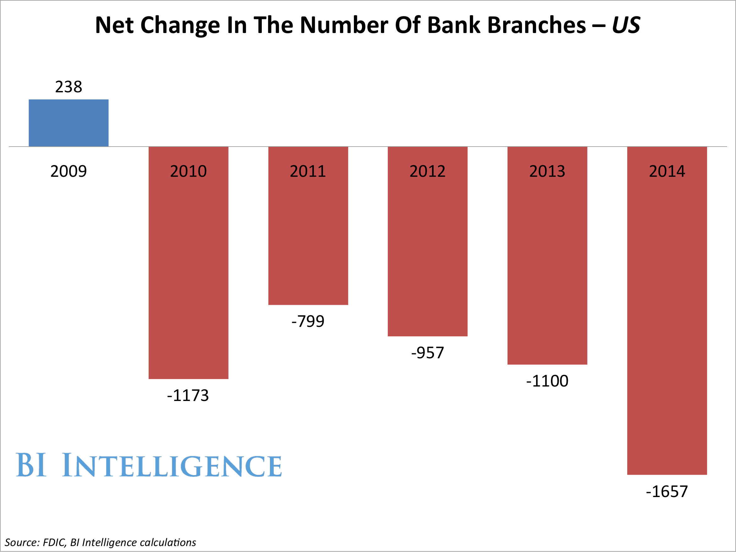 net change in the number of bank branches-2