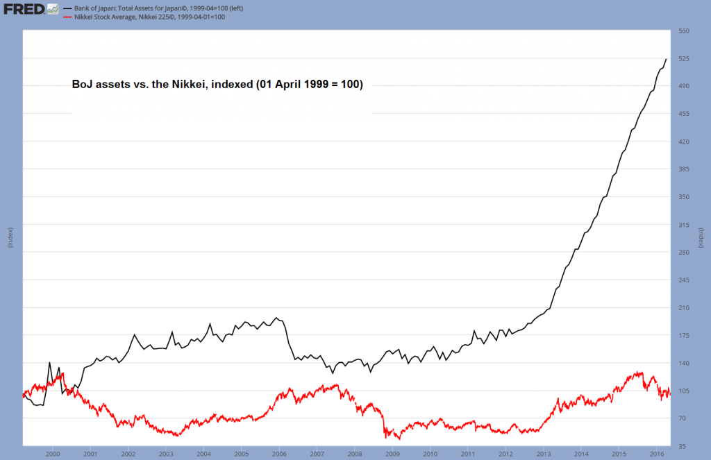 1-BoJ-assets-vs.-the-Nikkei-1024x663