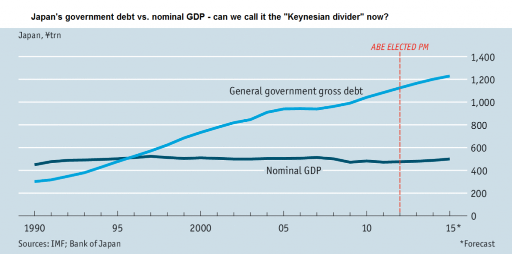 4-debt-vs-GDP-Japan-1024x509