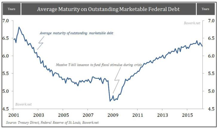Average-Maturity-on-Marketable-Debt