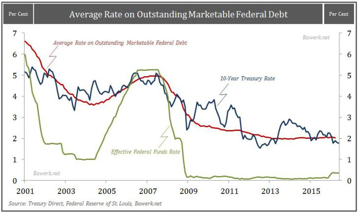 Average-Rate-on-Debt-Fed-Funds-and-10-year
