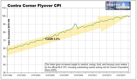 Flyover CPI 1999-2016