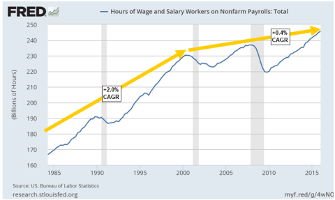 Total Hours Worked NonFarm Payrolls - Click to enlarge