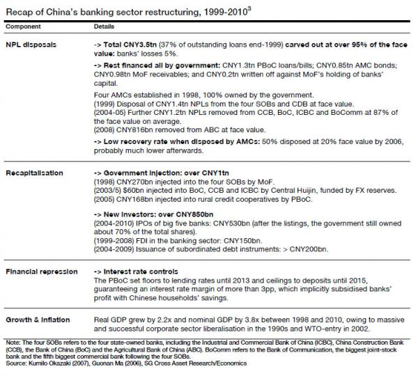 China 1999 bank restructuring_0