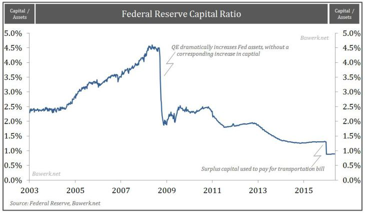 Fed-Capital-Ratio