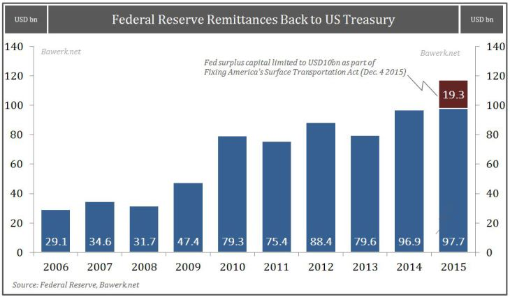 Fed-Remittances