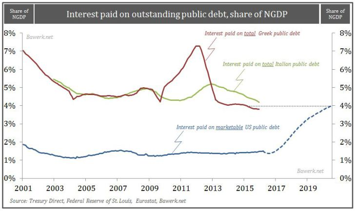 Interest-payment-as-share-of-NGDP-comparison-with-Greece