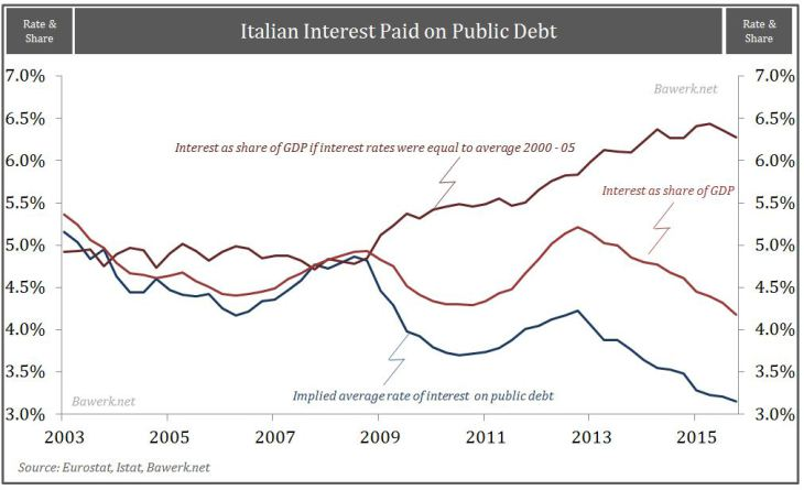 Italian-interst-paid-on-public-debt