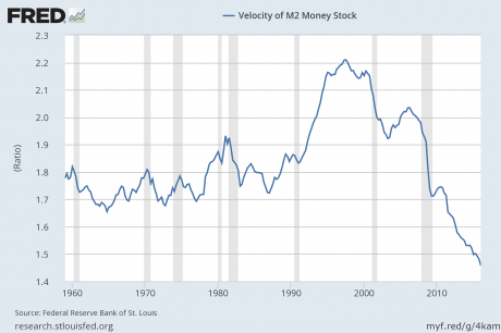 M2-Velocity-Of-Money-460x306