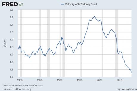 M2-Velocity-Of-Money-460x306