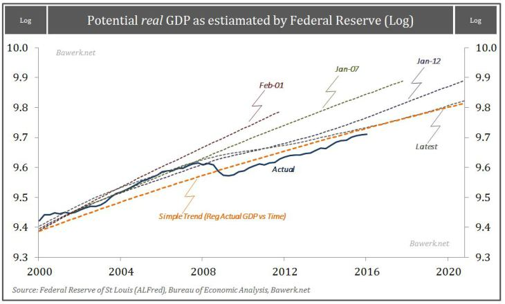 Pot-GDP-vs-Actual