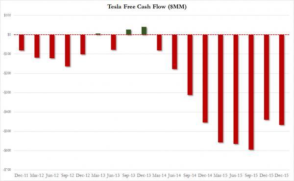 TSLA Cashflow_0