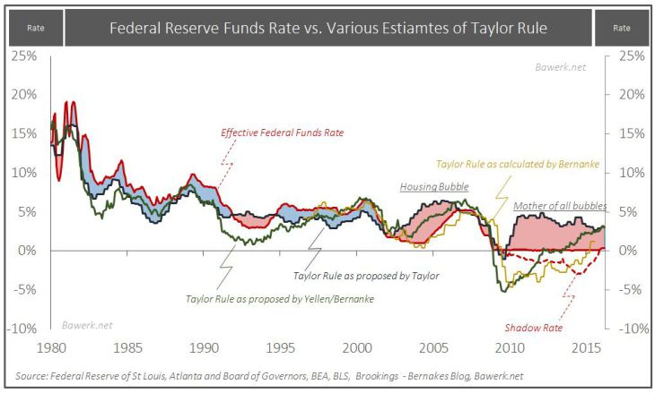 Taylor-Rule-vs.-actual