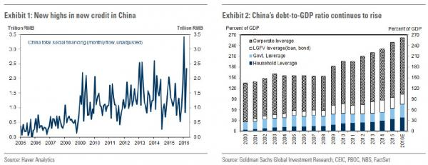 china loans vs gdp_0