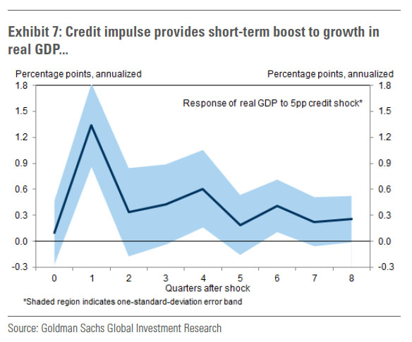 credit impulse