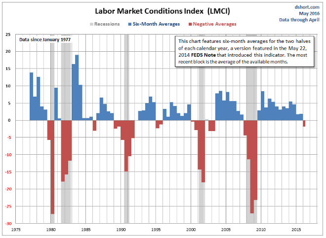 Labor Market Indicators Suggest A Recession Is Coming Soon