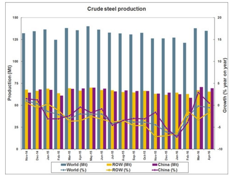 world-steel-global-crude-stell-output-april-2016