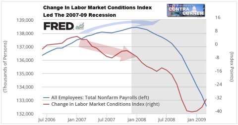 Labor Market Conditions Change Led 2007-09 Recession