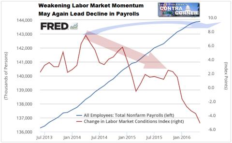 Labor Market Momentum Weakening Again