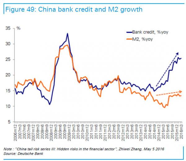 China M2 vs bank credit_0