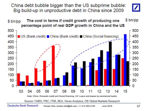 China debt bubble
