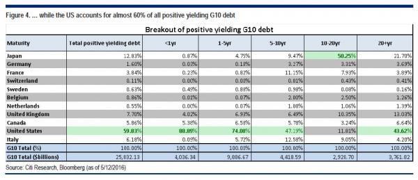 Citi TSY + debt_0