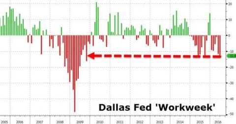 Dallas Fed workweek