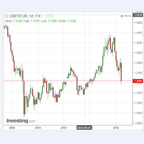 GBP:EUR