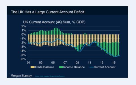 UK Deficit