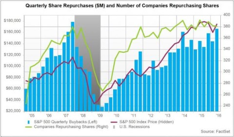 buybacks record_0