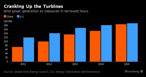 cranking turbines