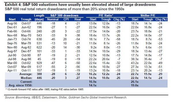 gs valuations table_0