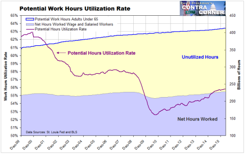 Potential Work Hours Utilization Rate - Click to enlarge