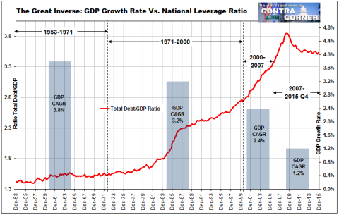 GDP Growth Rate Vs. Leverage Ratio - Click to enlarge