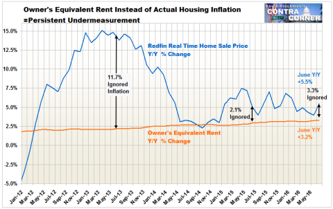 Housing Inflation Vs. OER- Click to enlarge