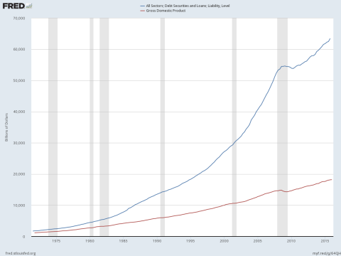 Debt vs. GDP - Click to enlarge