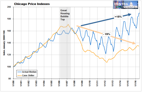 Chicago Case Shiller Vs. Actual- Click to enlarge