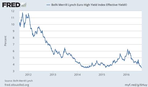 BofA Merrill Euro High Yield Index 2016