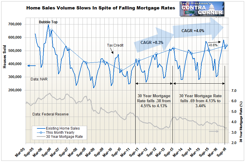 Home Sales Volume Slows - Click to enlarge