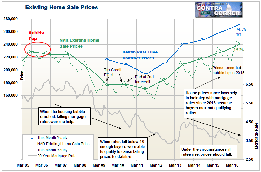 Existing Home Sale Prices and Mortgage Rates - Click to enlarge