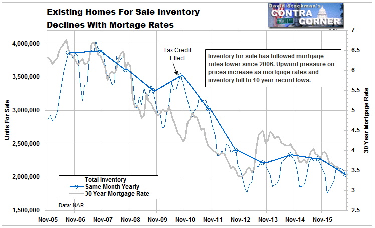 Existing Homes For Sale Inventory Declines With Mortage Rates - Click to enlarge