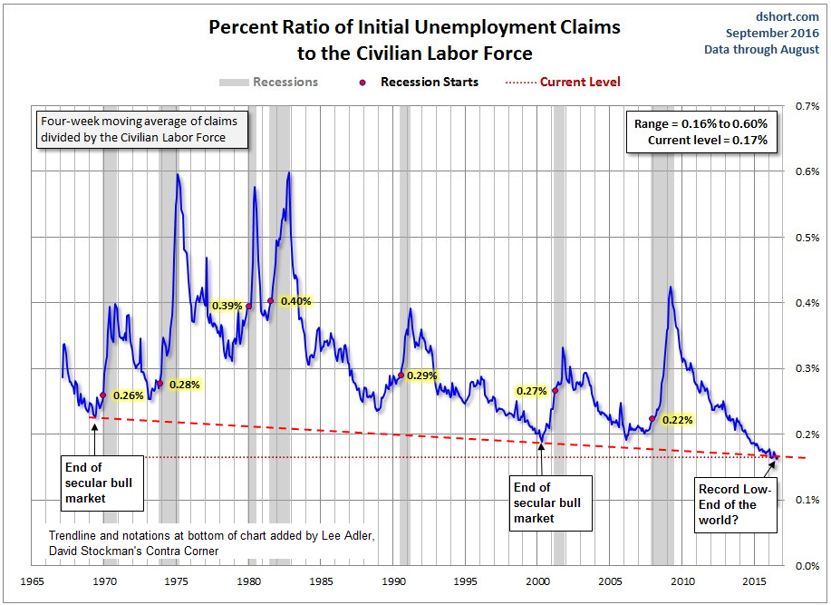 Initial Unemployment Claims Record Low- Click to enlarge